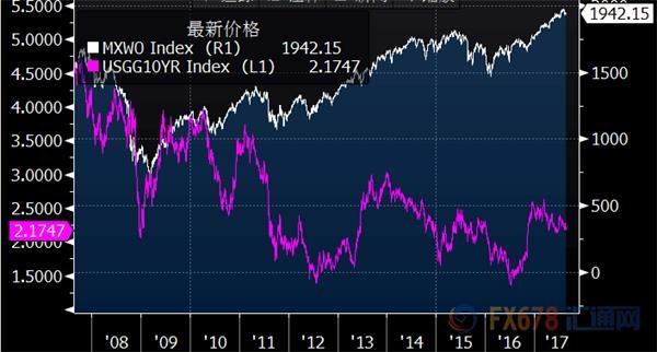 金融危机十周年:黄金跑赢大多数资产