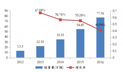 2012-2016年全球新能源汽车销售量及增长率