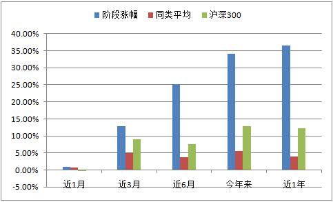 东方红沪港深混合:A股与港股互补 年内业绩黑马