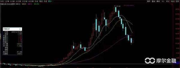 享受10倍股:买对公司+买对价格+持住股票 - 王朝雄 - 王朝雄