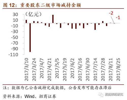 【招商策略】上半年定增规模减半,资金面平衡被打破——A股市场流动性监测周报(0828)