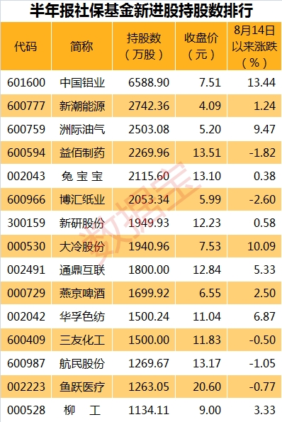 社保8.29表_副本
