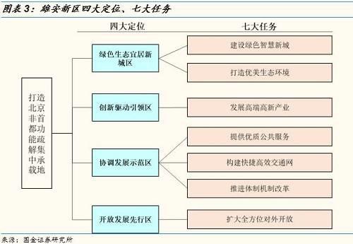 2)装配式建筑助力雄安建设在时间表内完成