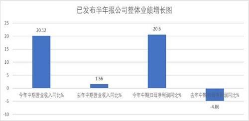 今年上半年各板块净利润增幅居前的有(申万三级行业)