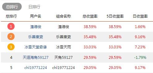 国家队,香港首都QFII毫无争议地增加头寸:到今天为止,只有2股