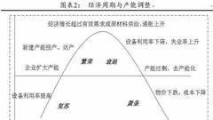 任泽平:新周期是经济L型下供给出清 此次对决载入史册
