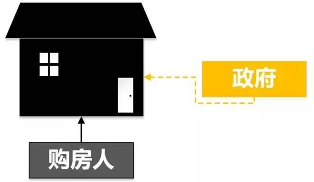 北京共有产权房横空出世 对房地产市场有何影响?