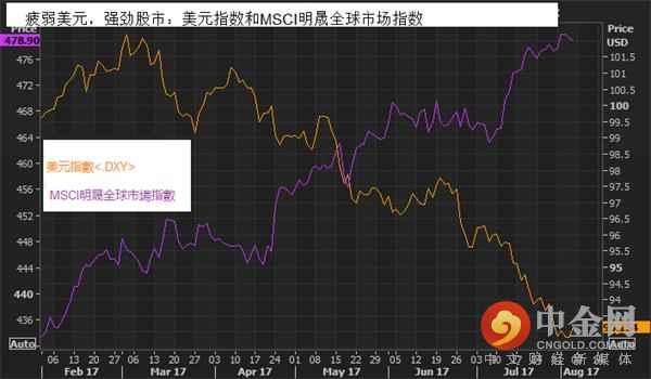 疲弱美元,强劲股市:美元指数和MSCI明晟全球市场指数