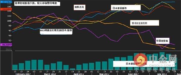 亚洲初创市场压力