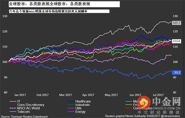 全球股市:各类股表现