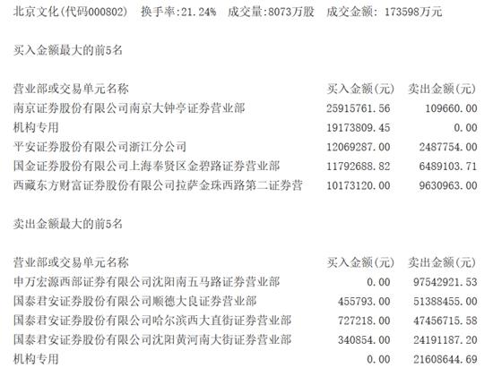 北京文化交易公开信息