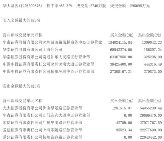 <a href=/gupiao/300676.html  class=red>华大基因</a>交易公开信息