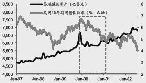 美联储或缩表在即 长期美债有望上行