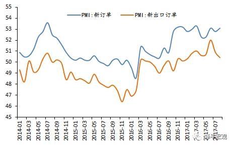 3、大企业维持高景气表明产能出清、行业集中度提升和强者恒强,中小企业边际改善可能受益于出口。分企业规模看,大型企业PMI为52.8%,比上月微降0.1个百分点;中型企业PMI为51.0%,比上月上升1.4个百分点,重回扩张区间;小型企业PMI为49.1%,比上月回升0.2个百分点。