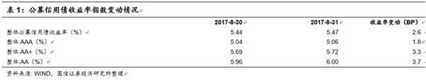 債市日評:PMI數據略強于預期 但無礙債市上漲