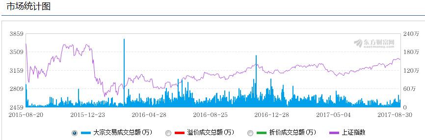 8月份大宗交易市场简析:机构调仓买入中小创小盘股