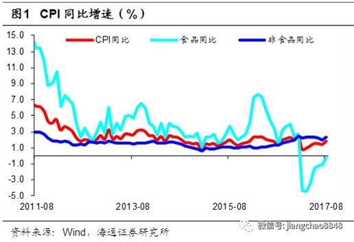 海通宏观周报:通胀短期回升
