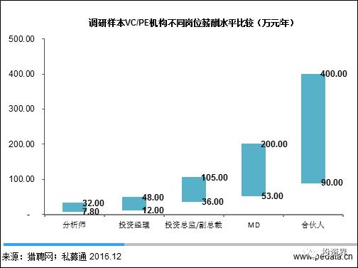 一个投行PPT美工年薪最高60万?全国20万VC/PE默默低下了头。。。。。