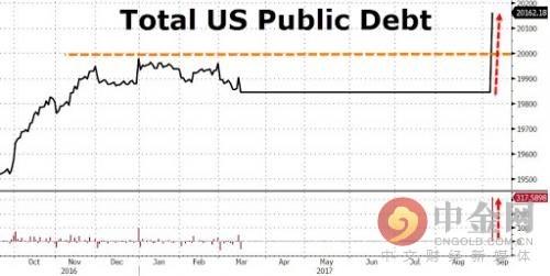 美国联邦债务突破20万亿