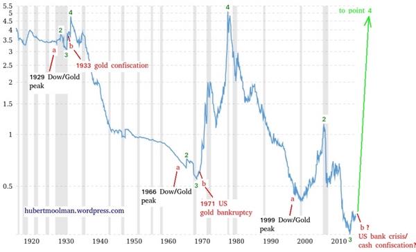 沙特抛售外储石油美元将崩 黄金要飙升?