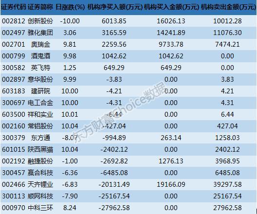 龙虎榜解读:沪股通1800万卖出陕西黑猫 机构2.8亿卖出中科三环