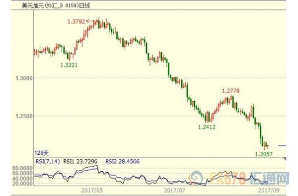 黄金欧元涨势都敢付之一笑,它才是交易市场的王者!