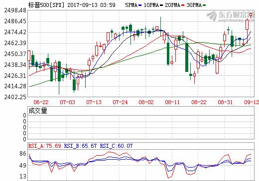 美三大股指创收盘纪录新高 金融股跳涨低价中概股狂欢