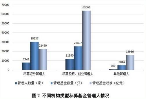 中基协正式宣布:私募基金首次实缴规模突破十万亿