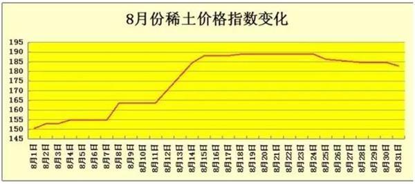 中国稀土优势别样红 30年后还能这么爽?