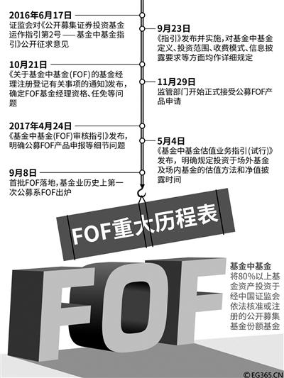 首批FOF名单公布 投资FOF基金有何门道
