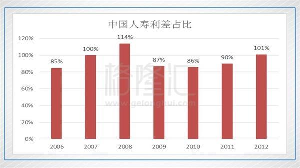 中国平安明年能不能上100?