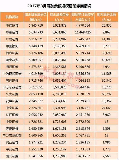 值得一提的是,8月份华泰证券的累计融资买入额达到1146.84亿元,创下2016年11月以来的新高。