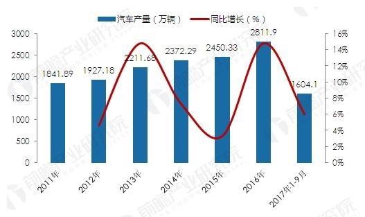2011年以后,我国汽车产量由高速增长进入平稳增长阶段,汽车制造行业