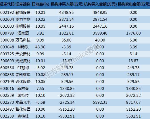 龙虎榜:机构买入融捷股份 深股通2300万买入雅化集团