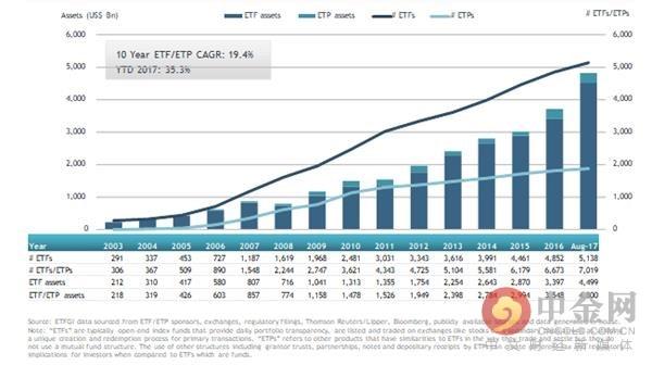 全球ETF/ETP资产规模