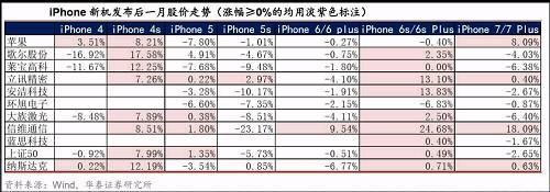 在新机发布后一个月的时间内,苹果产业链重点公司依然呈现出较强的板块联动性,虽然从走势方向上并没有统一的经验规律。以iPhone5、5s、6、7发布后一个月来看,相关标的公司呈现较普遍的下跌态势,而在iPhone4s、6s发布后则呈现较普遍的上涨态势。