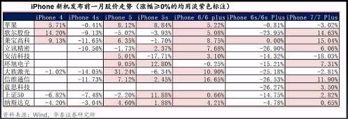 由数据可见,在新机发布前一个月内,如不考虑iPhone4s、6s这两个市场整体调整(上证50分别下跌6.82%、14.75%)的新品周期,相关概念股呈现较强的板块性上涨态势,尤其是在创新相对较强的iPhone5及iPhone6周期内,上涨个股数量远大于下跌的数量。