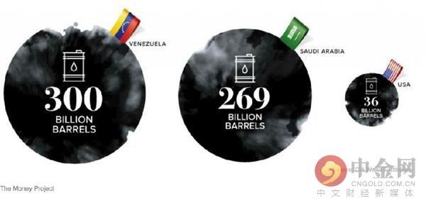 委内瑞拉、沙特以及美国原油储量
