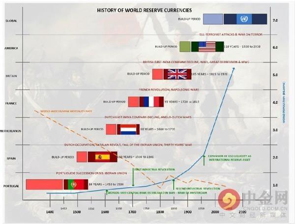 世界储备货币历史