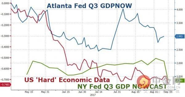 纽约联储GDP预期