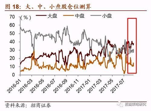 【招商策略】场外配资抬头值得警惕,短期流动性或承压——A股市场流动性监测周报(0918)