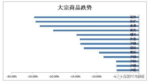 图1:2017年9月至今,大宗商品价格相继大跌