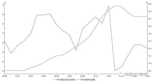 图2:PPI同比大幅上行并未带动CPI同比上行,上游价格向下传导有限