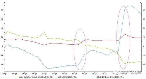 图3:上游对中小游挤出明显,中游企业利润增速甚至下行