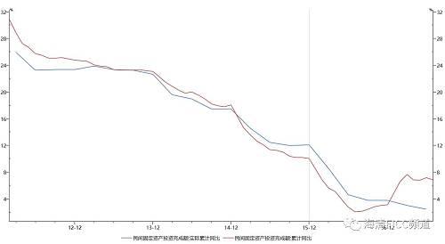 图5:民间投资回升全是价格因素,实际同比持续下滑,民间投资一蹶不振