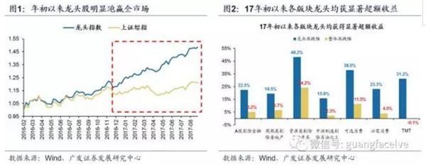 广发战略:周期龙头股估值还能持续抬升吗?