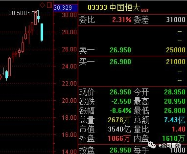 限購風雨來襲,A股地產股半日市值蒸發2292億,多只內房股大跌超10%!后續還有哪些影響?