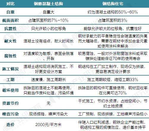 政策力推装配式建筑 装配式钢结构迎来发展新蓝海 - tianyawangzhe1985 - tianyawangzhe1985的博客