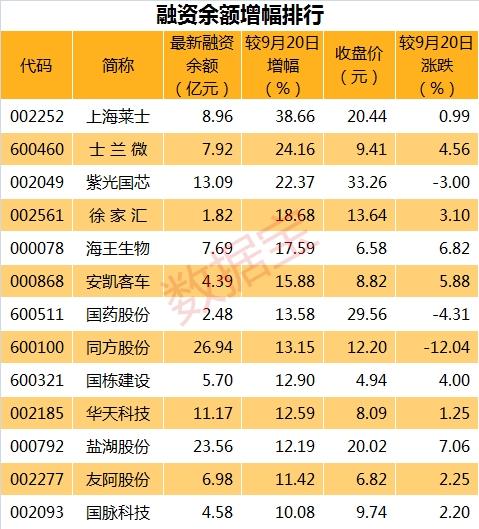 融资9.26表_副本
