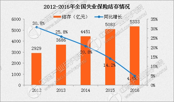 就业失业登记证_2012中国失业人口数目